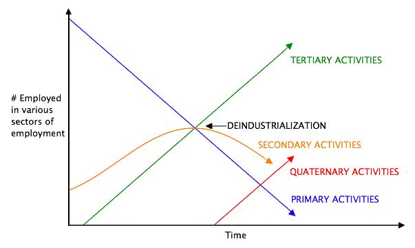 Clark's Sector Model